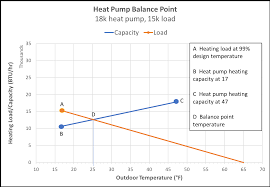 Heat Balance Chart A Simple Way To Calculate Heat Pump Balance Point Energy