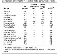 Digestible Bites Of Short And Snappy Facts Cat Nutrition