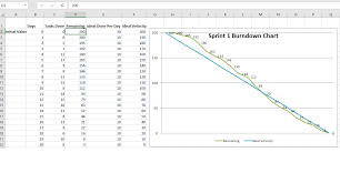 How To Create Burndown Chart In Tfs How To Create A Burndown Chart Project Management Stack