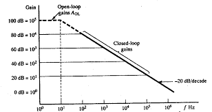 this is because the gain bandwidth of a closed loop amplifier is also equal to the open loop value of aolfb