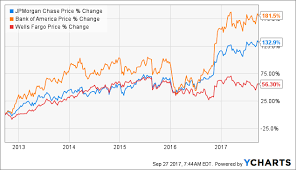 Comparing Bank Of America Wells Fargo And Jpmorgan Chase