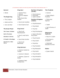 Cain And Abel Worksheets Free Worksheets Library   Download and ...