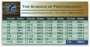 Shotgun Powder Comparison Chart Adi Powder Chart Powder Bulk