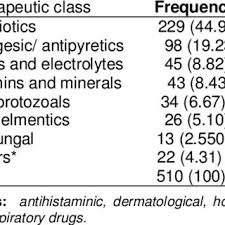 Pdf Drug Prescribing Practices In A Pediatrics Ward In