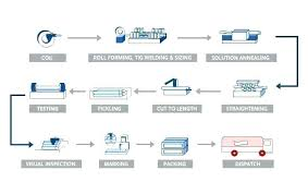 Manufacturing Order Template
