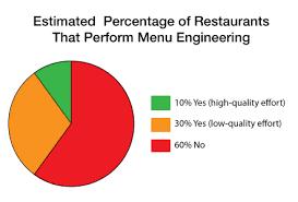 Menu Engineering How To Raise Restaurant Profits 15 Or