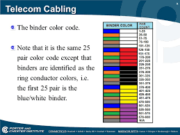 cat6 color code wiring ewiring cat 6 wiring color code automotive diagrams