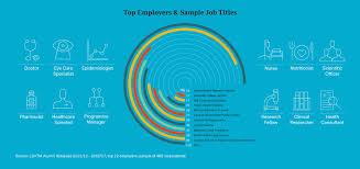 graduate destinations map career infographics jobs employment graphic