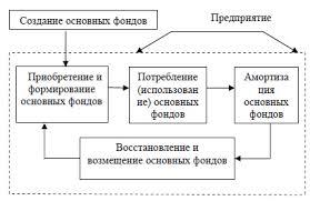 Воспроизводство основных фондов предприятия Воспроизводство основных фондов