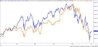 Nq 100 Futures Chart How Valued Stocks Like Apple Move The Markets Ota