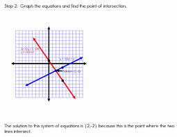 slope intercept form graphing examples unique graphing systems of equations