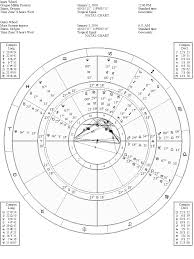 Let's examine the chart for the protest occupation with an eye towards mars' scorpio ingress as well biwheel below
