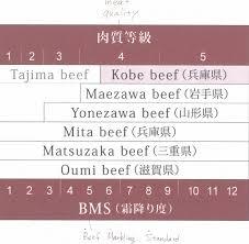 Beef Identification Chart How To Sink Your Teeth Into Geniune Kobe Beef Alice