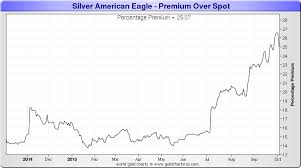 Monex Silver Price Chart Silver Price Spikes But What Demand 4 Oct 2015 Monetary