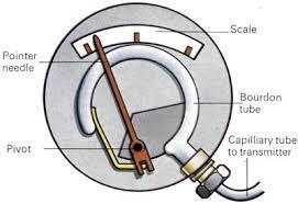 temperature gauge how it works mechanical water gauge