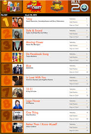 Top 10 Songs Myx Philippines