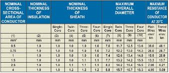 Copper Cable Current Capacity Chart 52 Memorable Cable Current Carrying Capacity Chart