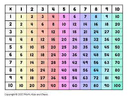 what is a multiplication chart and how