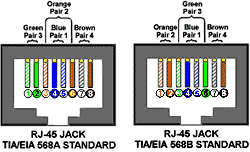 t568a t568b wiring diagram images t568a and t568b wiring t568a and t568b wiring standards also diagram crossover cable wiring pinout and diagram crossover cable wiring diagram cat5 diagram