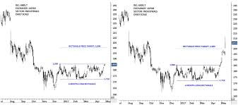 Review Of The Best Classical Chart Pattern Breakouts Tech