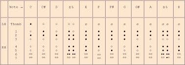 Piano Scale Finger Chart Two Octave Pin On Recorder Scales And Fingerings