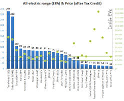 Ev Range Chart Electric Car Range Comparison Chart Bedowntowndaytona Com