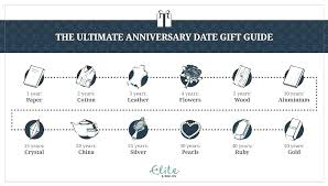 10 year anniversary gift husband ideas for full size of gifts wife first present date