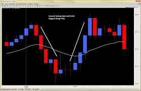 Forex Intraday Trading Reading Forex Price Action 2ndskies