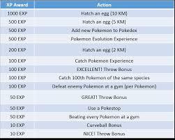 Info Pokemon Go Malaysia Pokemon Go Tips Experience Chart