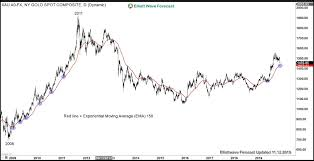 E4 Pay Chart 2011 Gold Suffered Biggest Weekly Drop In 3 Years On Trade Prospect
