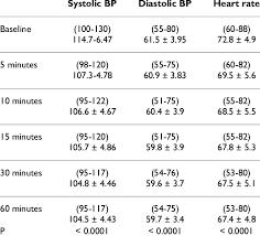 Heart Rate Vs Blood Pressure Chart Range Mean And Sd Values Of Blood Pressure And Heart Rate