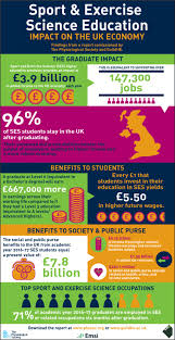 Careers With Exercise Science Degree Sport Exercise Science Education Impact On The Uk Economy