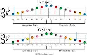 B Flat Violin Finger Chart Learn How To Play Viola Scales With Fretless Finger Guides