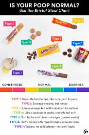 Bristol Stool Chart For Kids Poop Health Is Your Poop Normal Heres The No 1 Reason To