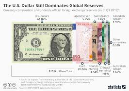 Foreign Exchange Chart Chart The U S Dollar Still Dominates Global Reserves