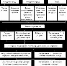 Анализ объема производства и продаж продукции Реферат Схема формирования и анализа показателей и факторов выпуска и продажи продукции