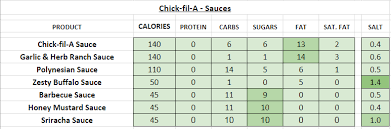 Chick Fil Nutrition Facts Chart Chick Fil A Nutrition Information And Calories Full Menu