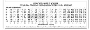 Moisture Content Of Wood At Various Temperatures Et Relative