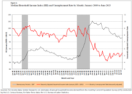 Bankruptcy Median Income Chart Chart 1 Per Capita Real Disposable Income