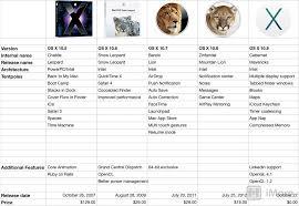 Mac Os X Chart Os X Evolution The Long Road To Mavericks Imore