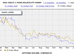 Uso Options Chart Crude Oil Volatility Is Very Attractive Uso