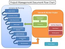 images of project management process flow diagram   diagramsbest photos of project flowchart examples project management