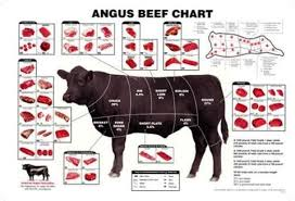 Human Meat Cuts Chart Pin On Beef