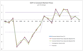True Economics 24 3 2013 Irish Gdp Gnp Growth 2007 2012