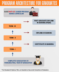 diploma in banking finance post graduate diploma in banking  post graduate program in banking operations