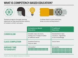 Competencies Meaning What Is Competency Based Learning