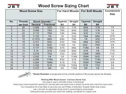 17 Factual Drill Size Chart For Wood Screws