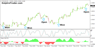 Forex Scalping Strategy With Stochastic Oscillator