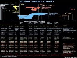 How Fast Is Warp Speed Quora