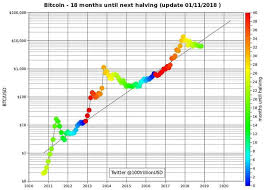The 2020 Bitcoin Halvening Clear Price Chart Shows A Big